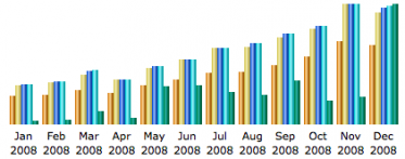 Graph showing rise in SilverStripe installs