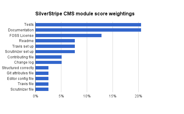 Supported Modules Definition » SilverStripe