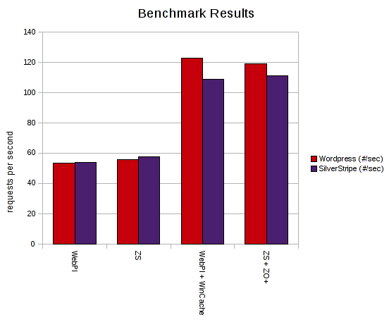 iBuildings benchmarks of Wincache