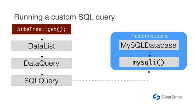 Beyond the ORM: Building custom SQL
